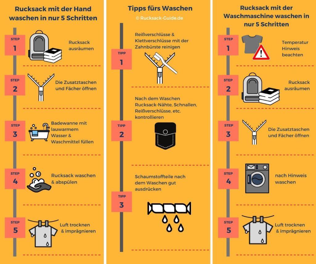 Anleitung zum Rucksack waschen in der Waschmaschine und per Hand